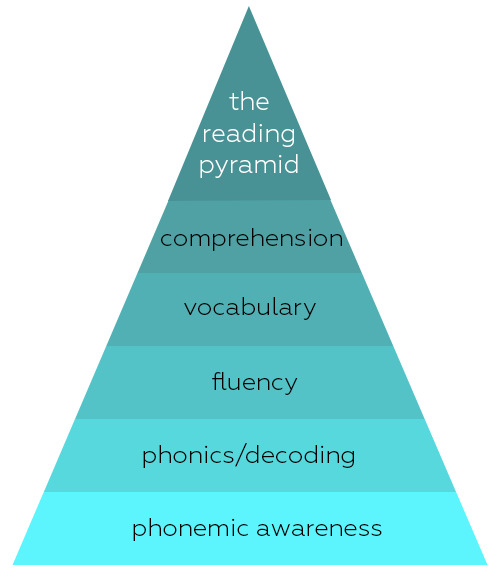 English Language Learners and the Five Essential ...